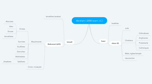 Mind Map: Abraham (-2000 avant J.C.)