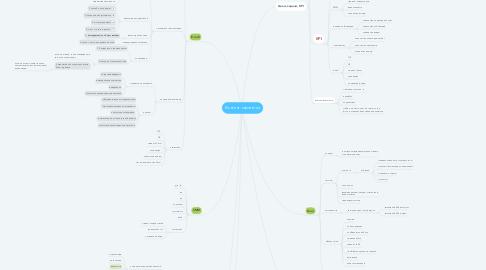 Mind Map: Контент-стратегия