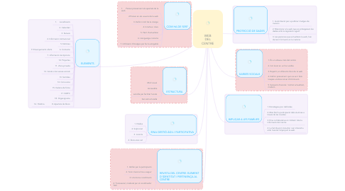 Mind Map: WEB DEL CENTRE