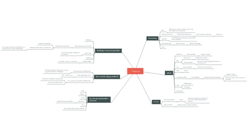 Mind Map: Reduce