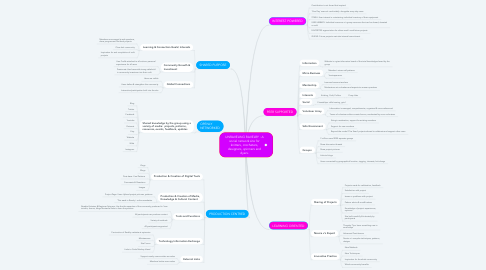 Mind Map: UNRAVELING RAVELRY : A social network site for knitters, crocheters, designers, spinners and dyers.