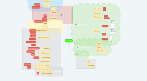 Mind Map: Coupa Q&A