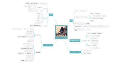 Mind Map: Jardins citoyens - Sources