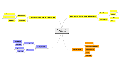 Mind Map: Engaging with Ex-Offenders