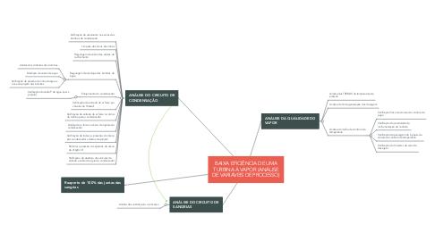 Mind Map: BAIXA EFICIÊNCIA DO TG