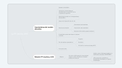 Mind Map: La FP Jesuïes UOC