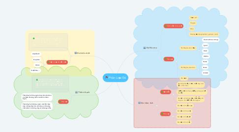 Mind Map: Phân Loại Đá