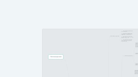 Mind Map: Сложное предложение