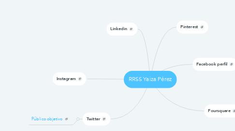 Mind Map: RRSS Yaiza Pérez
