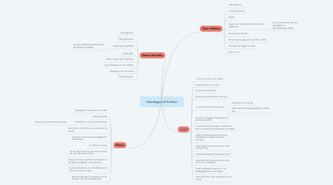 Mind Map: Dwarsliggers & Profeten