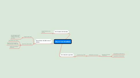 Mind Map: Nourrir les bresilliens