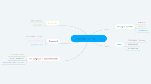 Mind Map: ORGANIZATII SI INSTITUTII