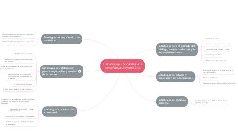 Mind Map: Estrategias aplicables a la enseñanza universitaria