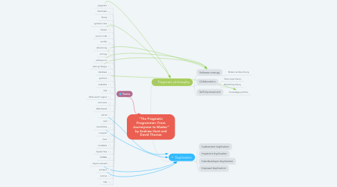 """Mind Map: """"The Pragmatic Programmer: From Journeyman to Master"""" by Andrew Hunt and David Thomas"""