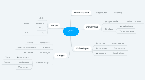 Mind Map: CO2