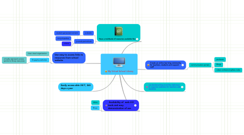 Mind Map: My Virtual School Library