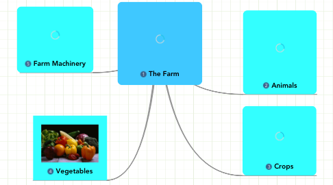 Mind Map: The Farm
