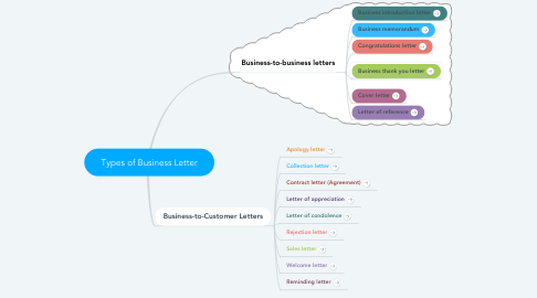 Mind Map: Types of Business Letter