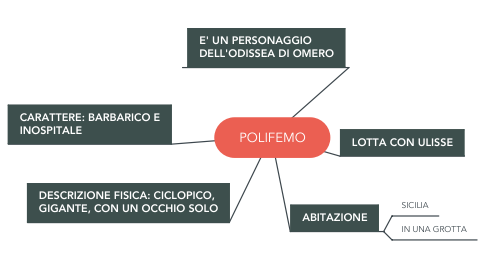 Mind Map: POLIFEMO