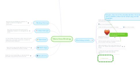 Mind Map: Meine Erste Mindmap