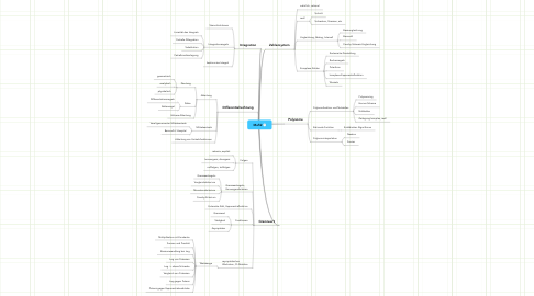 Mind Map: Mafi2