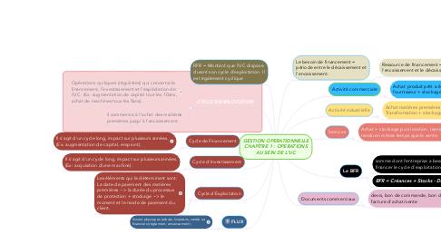 Mind Map: GESTION OPERATIONNELLE CHAPITRE 1 : OPERATIONS AU SEIN DE L'UC