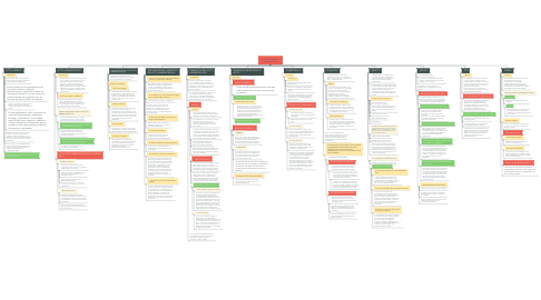 Mind Map: La Teoria del Acto Administrativo