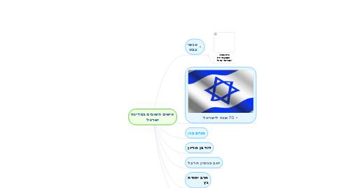 Mind Map: אישים חשובים במדינת ישראל