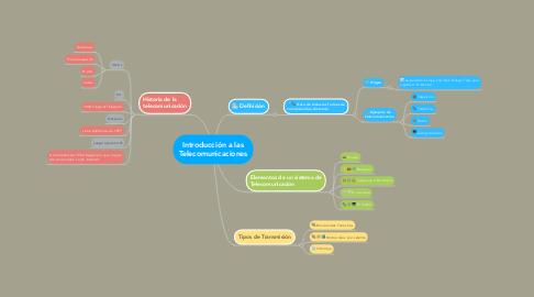 Mind Map: Introducción a las Telecomunicaciones