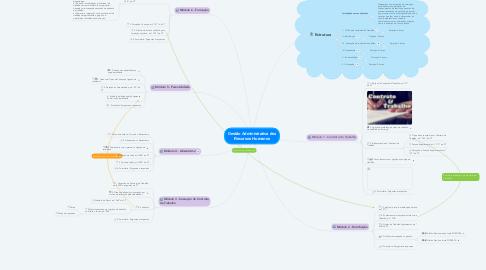 Mind Map: Gestão Administrativa dos Recursos Humanos