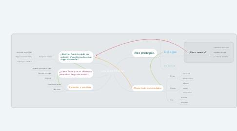 Mind Map: LAS SOMBRILLAS