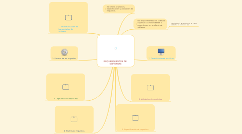 Mind Map: REQUERIMIENTOS DE  SOFTWARE
