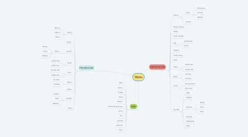 Mind Map: Móda