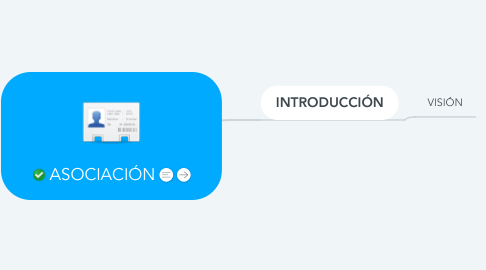 Mind Map: ASOCIACIÓN