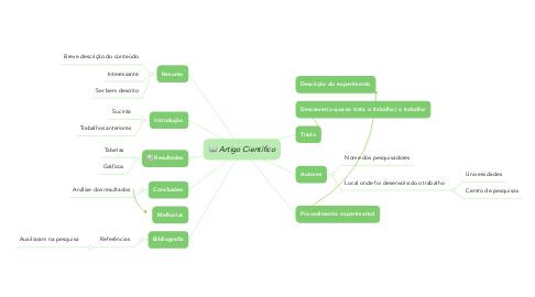 Mind Map: Artigo Científico