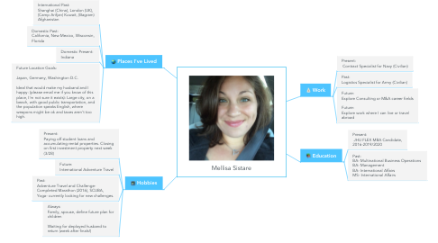 Mind Map: Mellisa Sistare