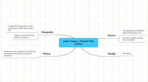 Mind Map: Junior Classes - Thematic Plan Clothes