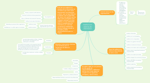 Mind Map: Auditoria en sistemas de informacion