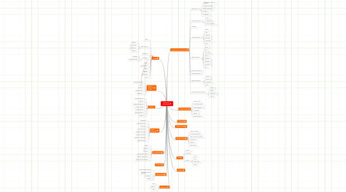 Mind Map: Centro deInformación