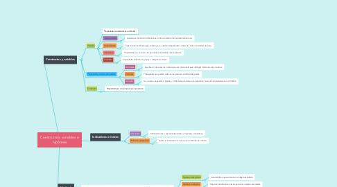 Mind Map: Constructos, variables e hipótesis
