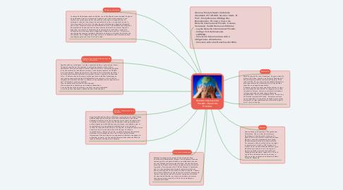 Mind Map: Derecho Internacional Privado - Ejercicios Prácticos