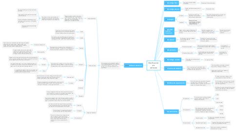 Mind Map: Clasificación  de  software