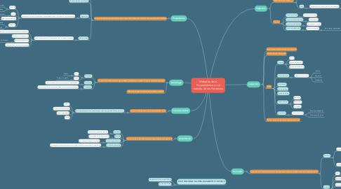 Mind Map: Métodos de la Propredéutica en el estudio de los Pacientes