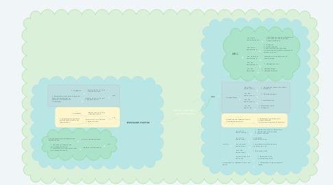 Mind Map: Центр Кадастра и приватизации