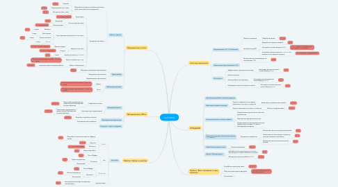 Mind Map: La Furshet