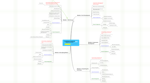 Mind Map: Developing A Standards Based Curriculum