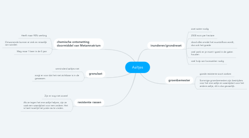 Mind Map: Aaltjes