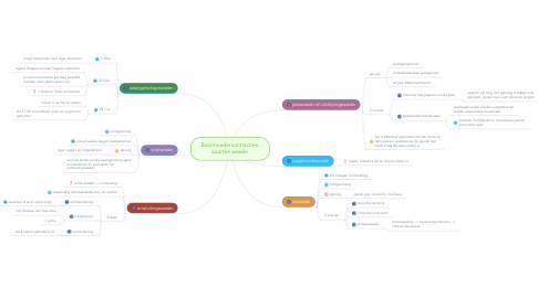Mind Map: Baarmoedercontracties: soorten weeën