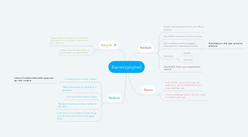 Mind Map: Bæredygtighed