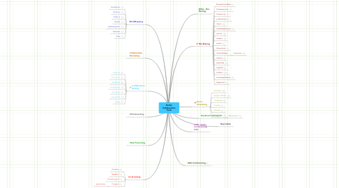 Mind Map: Online Collaboration Tools